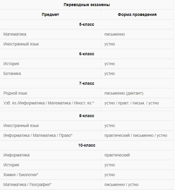 Список предметов на экзамене в Узбекистане